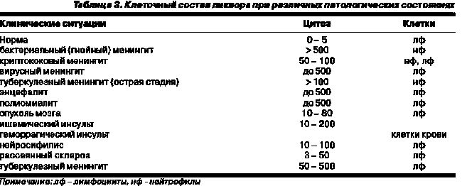 Аналіз ліквору розшифровка результатів