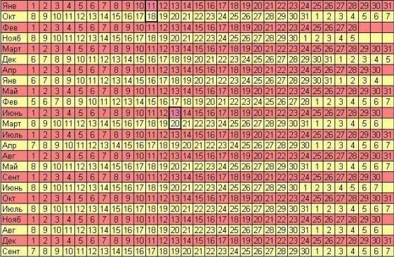 Таблиця визначення ймовірного дня пологів